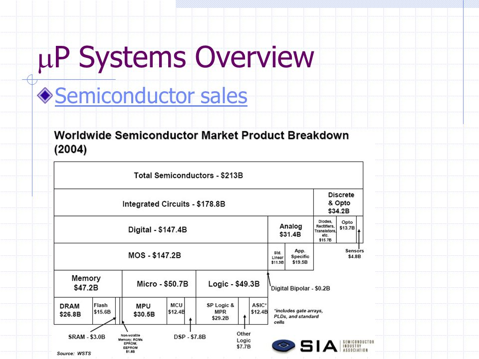 Semiconductor sales  P Systems Overview