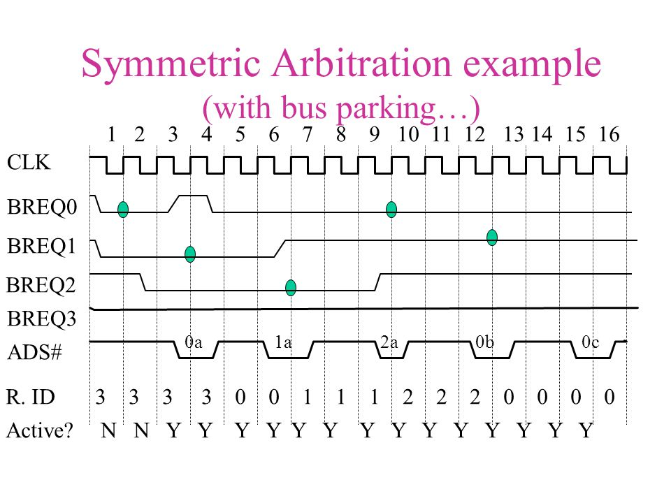 Symmetric Arbitration example (with bus parking…) CLK BREQ0 BREQ1 BREQ2 BREQ3 R. ID Active? 1 2 3 4 5 6 7 8 9 10 11 12 13 14 15 16 ADS# 3 3 3 3 0 0 1