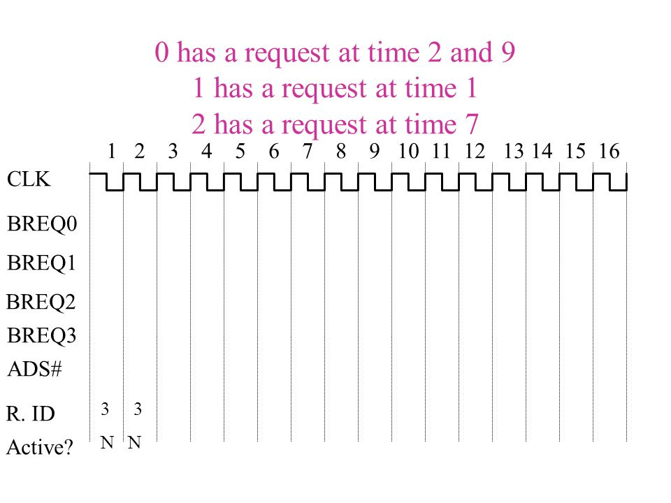0 has a request at time 2 and 9 1 has a request at time 1 2 has a request at time 7 CLK BREQ0 BREQ1 BREQ2 BREQ3 R.