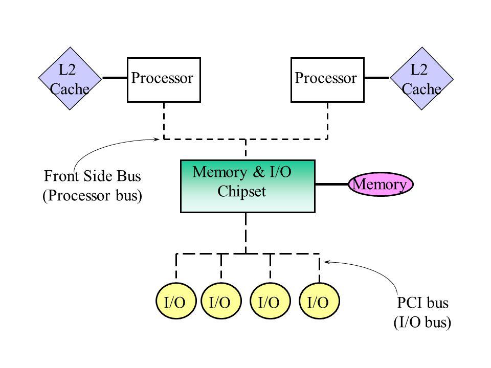 I/O Processor Memory & I/O Chipset L2 Cache L2 Cache Front Side Bus (Processor bus) PCI bus (I/O bus) Memory