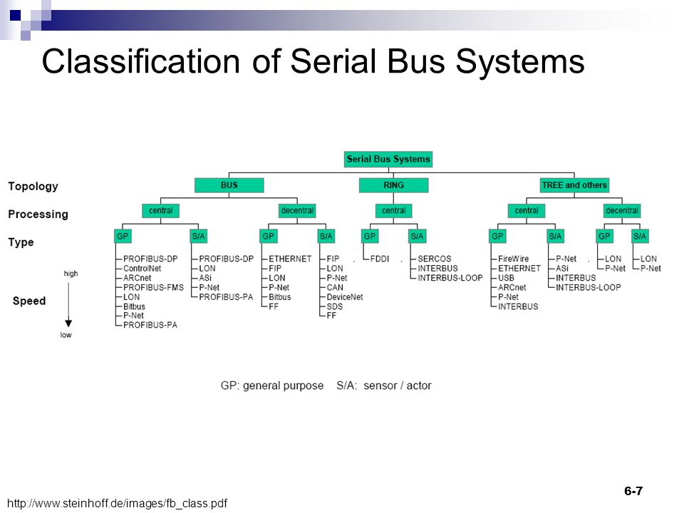 Classification of Serial Bus Systems 6-7 http://www.steinhoff.de/images/fb_class.pdf