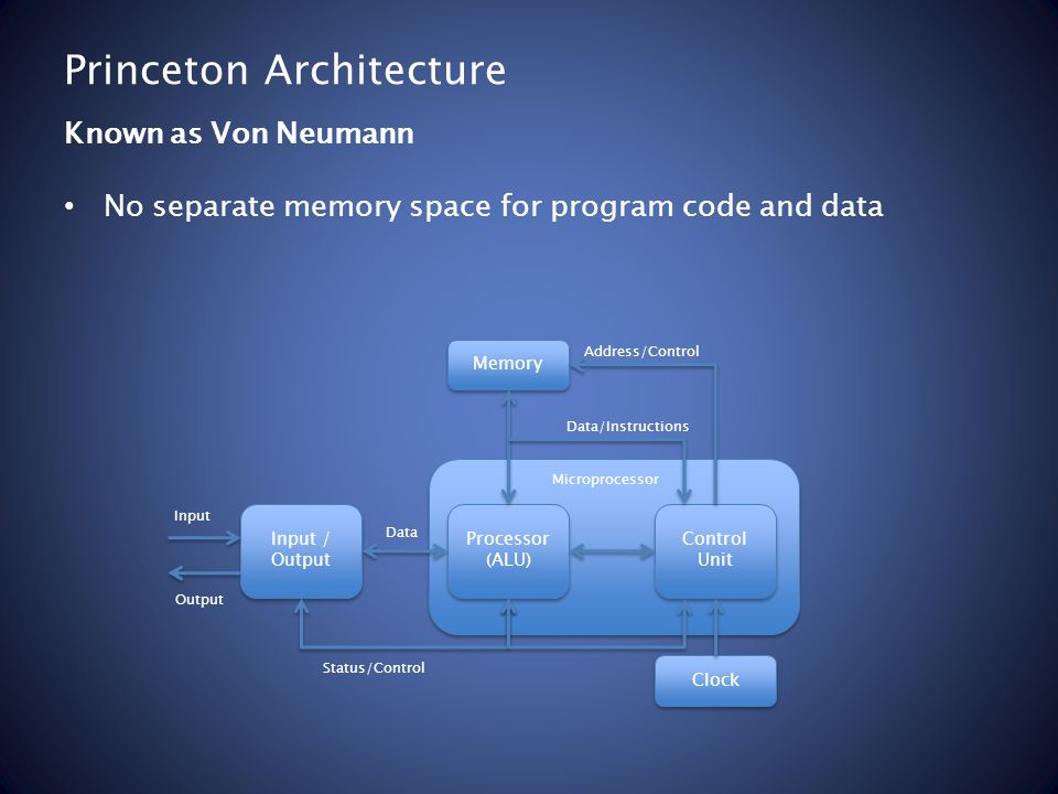 Princeton Architecture No separate memory space for program code and data Known as Von Neumann Memory Processor (ALU) Processor (ALU) Control Unit Input / Output Input / Output Clock Data/Instructions Address/Control Status/Control Data Input Output Microprocessor