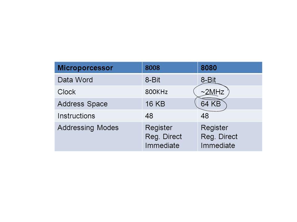 Microporcessor 8008 8080 Data Word8-Bit Clock 800KHz ~2MHz Address Space16 KB64 KB Instructions48 Addressing ModesRegister Reg. Direct Immediate Regis