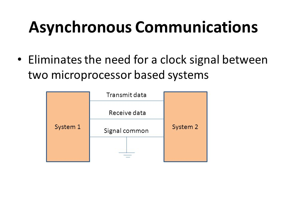 Asynchronous Communications Data to be transmitted is sent out one character at a time and the receiver end of the communication line synchronization is performed by examining synchronization bits that are included at the beginning and at the end of each character