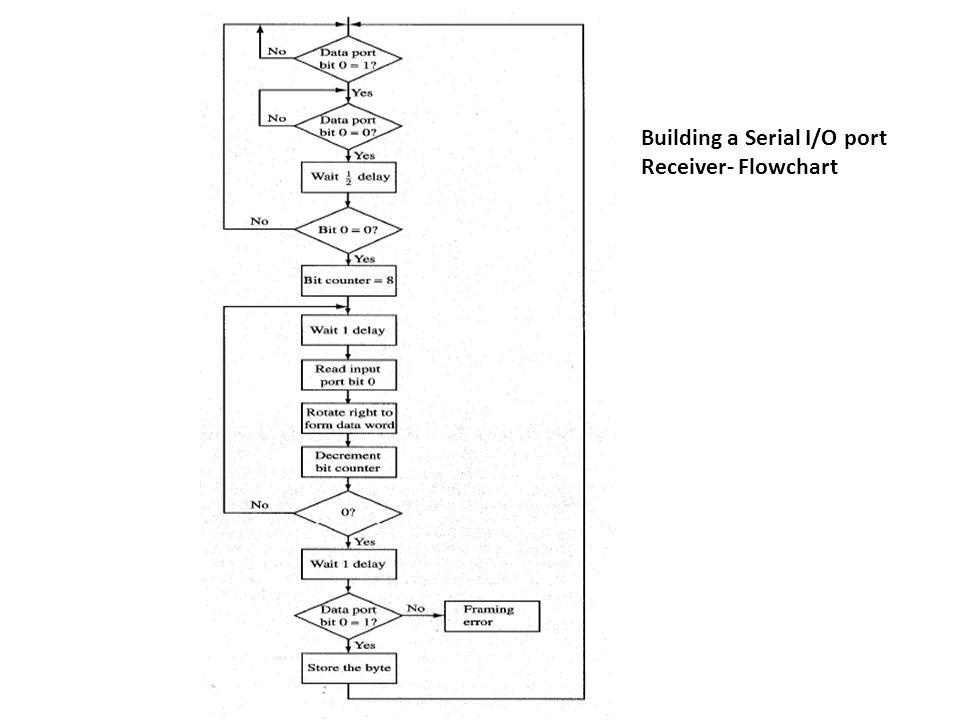 Building a Serial I/O port Receiver- Flowchart
