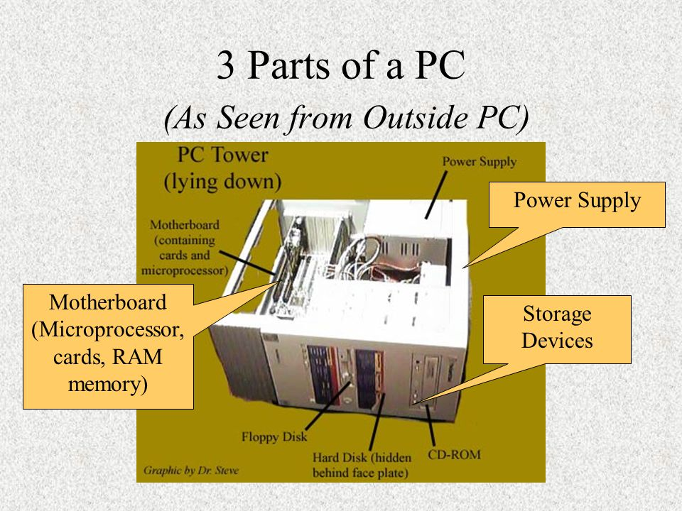 3 Parts of a PC (As Seen from Outside PC) Power Supply Storage Devices Motherboard (Microprocessor, cards, RAM memory)