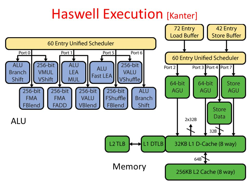 Haswell Execution [Kanter] Fall 2012 -- Lecture #3811 ALU Memory