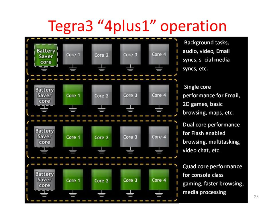 Tegra3 4plus1 operation Fall 2012 -- Lecture #3823