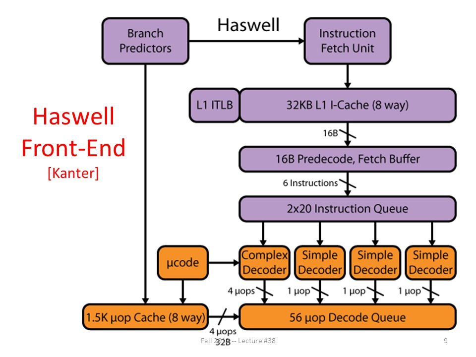 Haswell Rename/Reorder [Kanter] Fall 2012 -- Lecture #3810