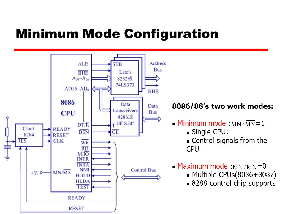 Minimum Mode Configuration 8086/88's two work modes: Minimum mode : =1 Single CPU; Control signals from the CPU Maximum mode : =0 Multiple CPUs(8086+8087) 8288 control chip supports