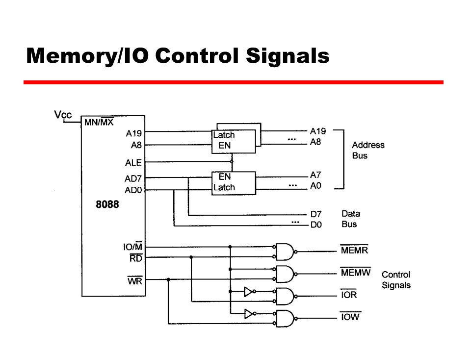 Memory/IO Control Signals