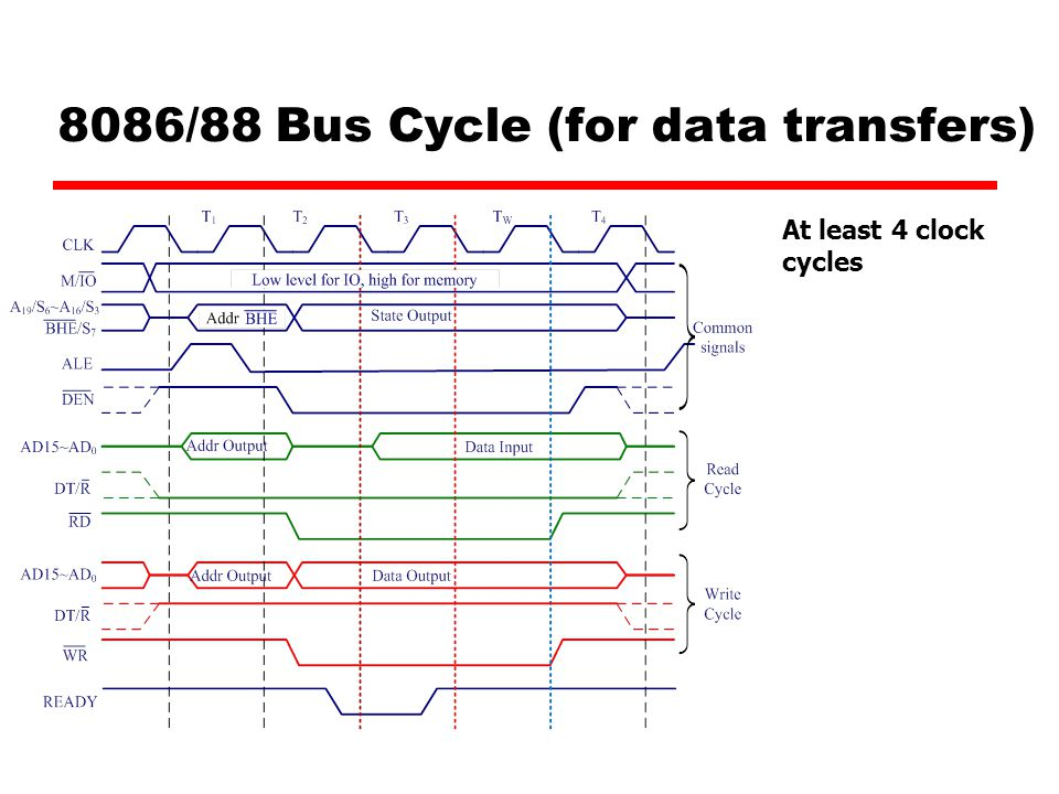 8086/88 Bus Cycle (for data transfers) At least 4 clock cycles