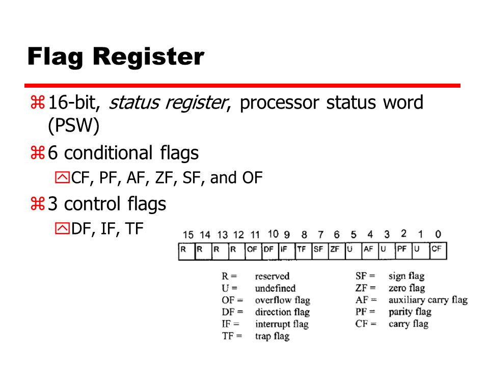 Flag Register z16-bit, status register, processor status word (PSW) z6 conditional flags yCF, PF, AF, ZF, SF, and OF z3 control flags yDF, IF, TF