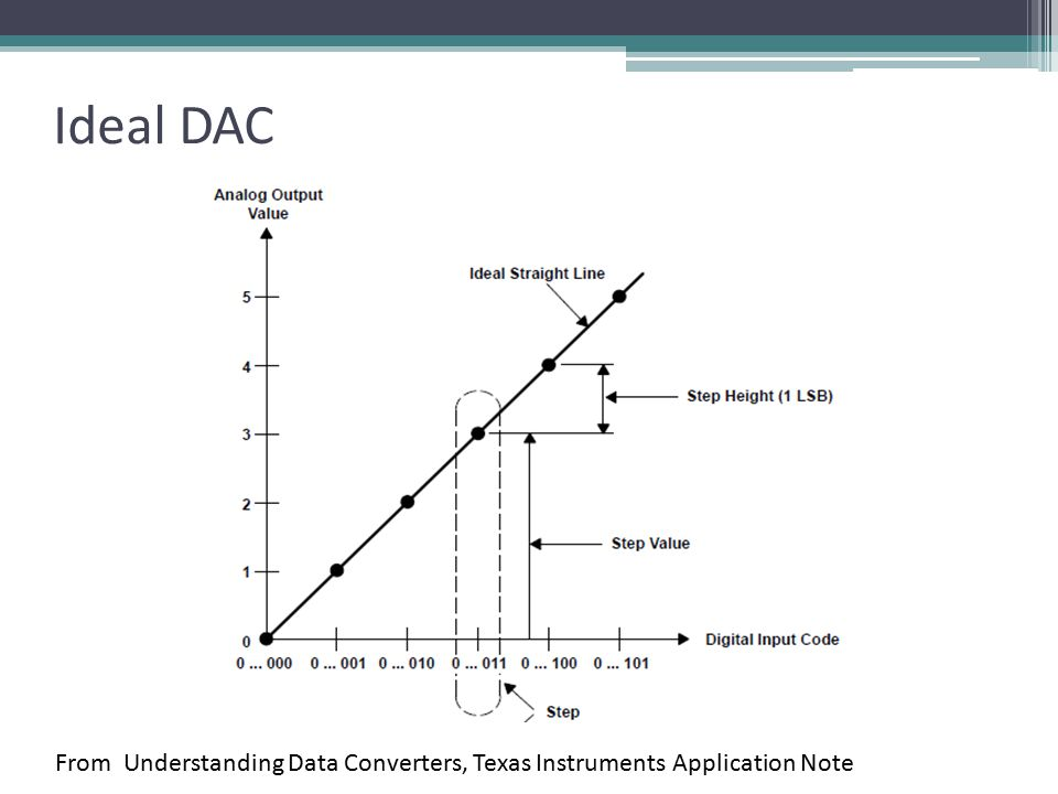 Ideal DAC From Understanding Data Converters, Texas Instruments Application Note