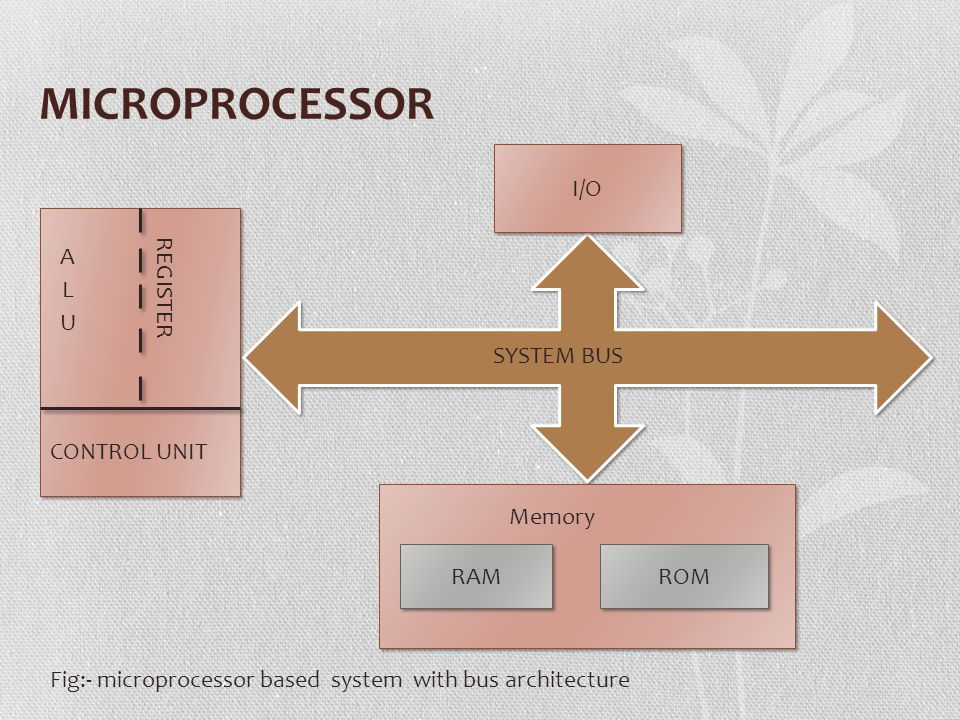 MICROPROCESSOR REGISTER CONTROL UNIT SYSTEM BUS I/O RAM ROM Memory Fig:- microprocessor based system with bus architecture
