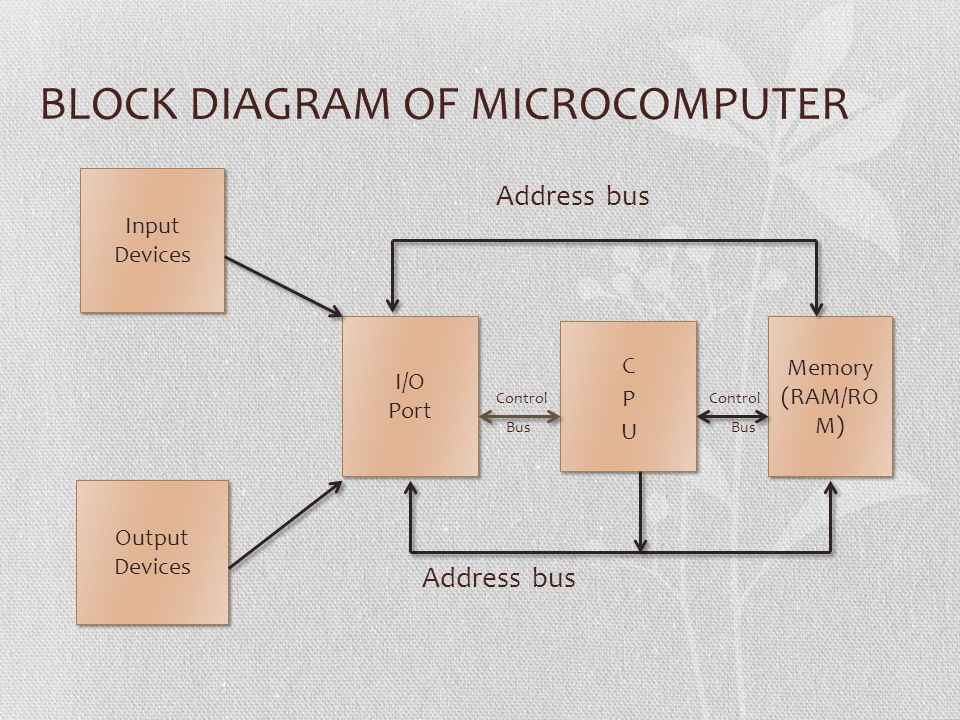 BLOCK DIAGRAM OF MICROCOMPUTER Address bus Control Control Bus Bus Address bus Input Devices Input Devices Output Devices Output Devices I/O Port I/O