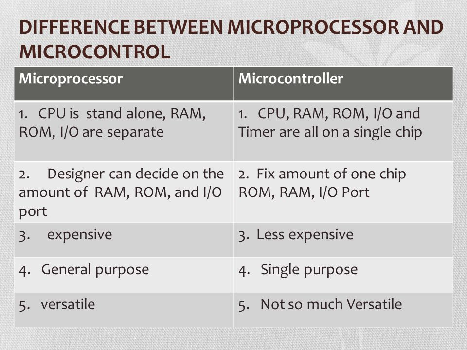 DIFFERENCE BETWEEN MICROPROCESSOR AND MICROCONTROL MicroprocessorMicrocontroller 1. CPU is stand alone, RAM, ROM, I/O are separate 1. CPU, RAM, ROM, I