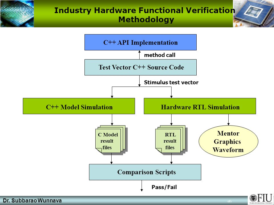 Dr. Subbarao Wunnava 4 Industry Hardware Functional Verification Methodology C++ API Implementation Test Vector C++ Source Code method call Stimulus t