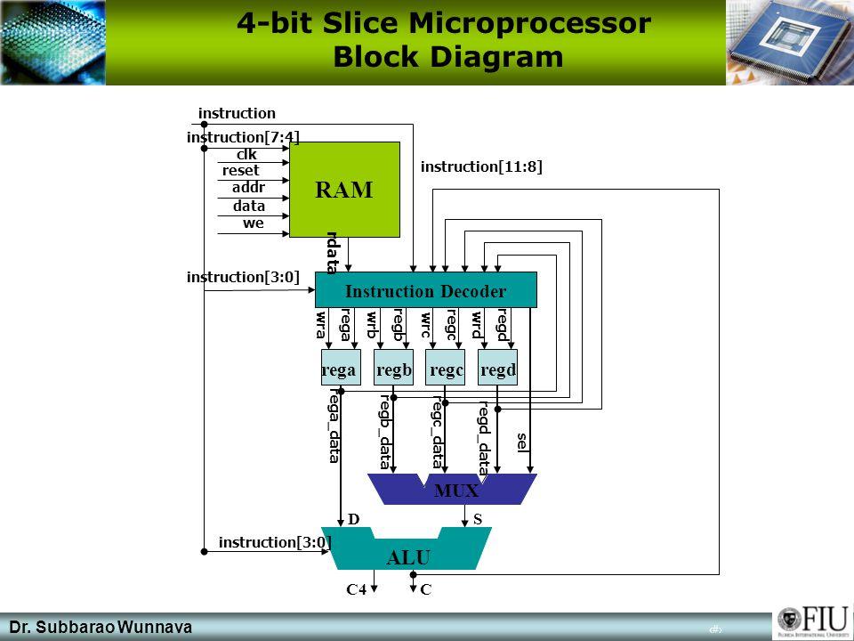 Dr. Subbarao Wunnava 8 4-bit Slice Microprocessor Block Diagram