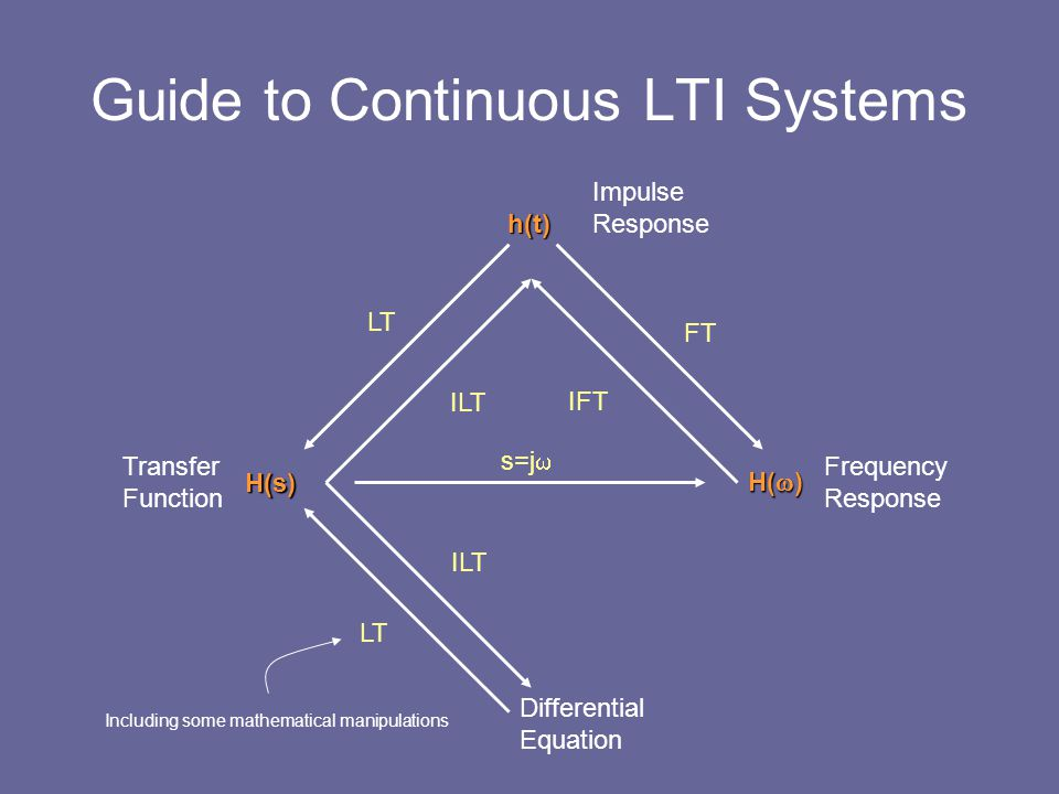 Guide to Continuous LTI Systems h(t) H(s) H(  ) Transfer Function Frequency Response Impulse Response Differential Equation LT ILT LT ILT s=j  FT IF