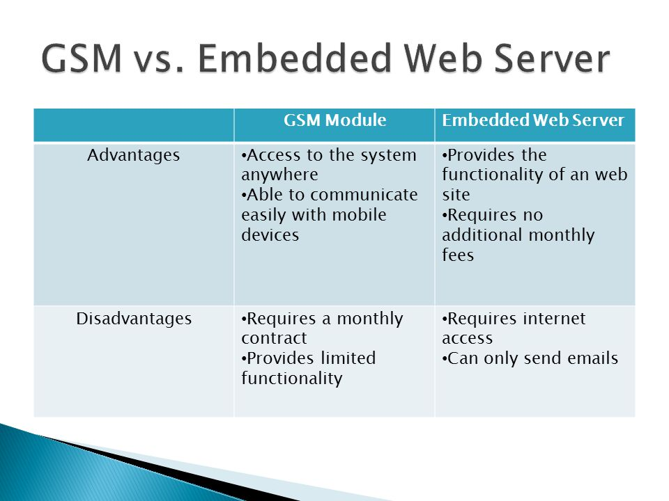 GSM ModuleEmbedded Web Server Advantages Access to the system anywhere Able to communicate easily with mobile devices Provides the functionality of an