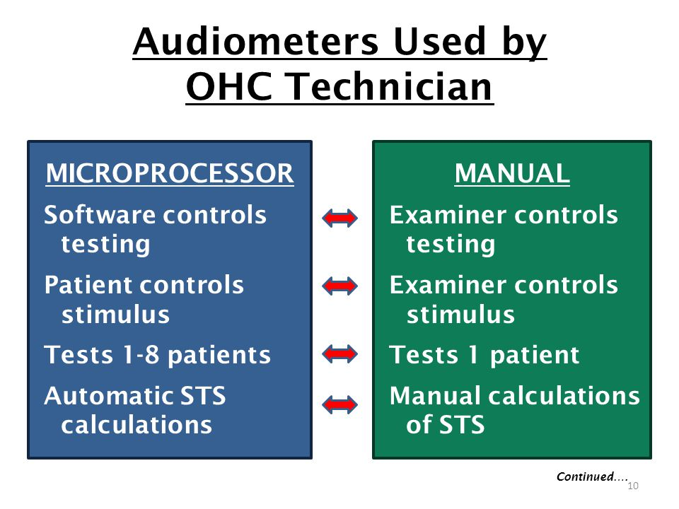 Audiometers Used by OHC Technician MICROPROCESSOR Software controls testing Patient controls stimulus Tests 1-8 patients Automatic STS calculations MANUAL Examiner controls testing Examiner controls stimulus Tests 1 patient Manual calculations of STS Continued….