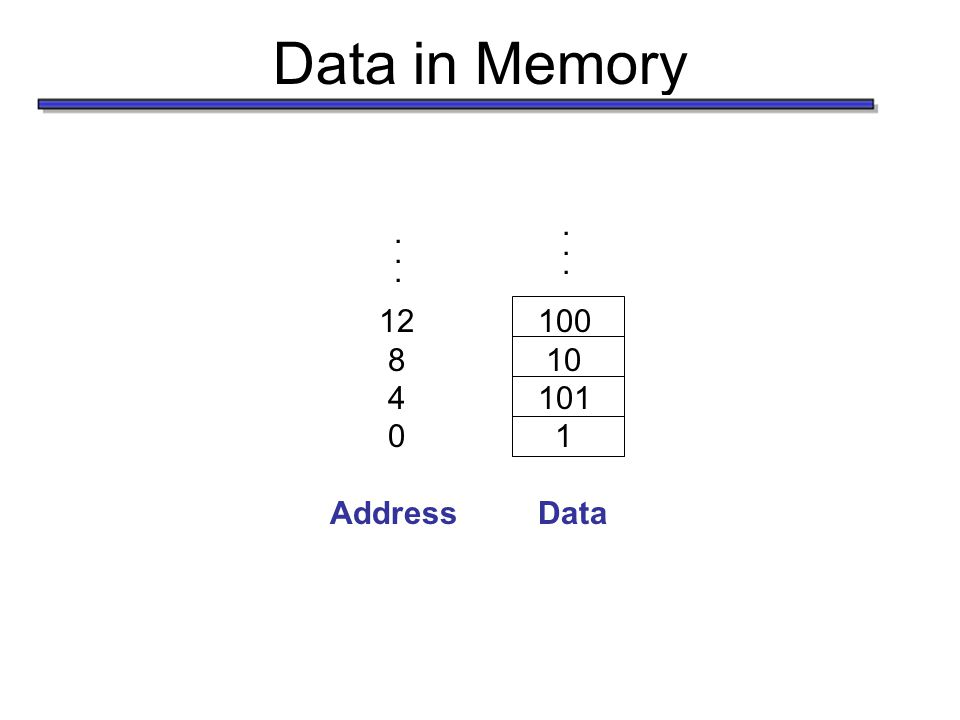 Data in Memory...... 100 10 101 1 12 8 4 0 AddressData......