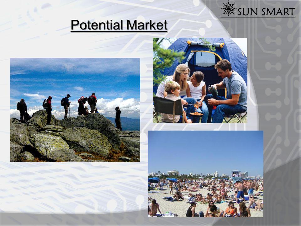 Potential Market