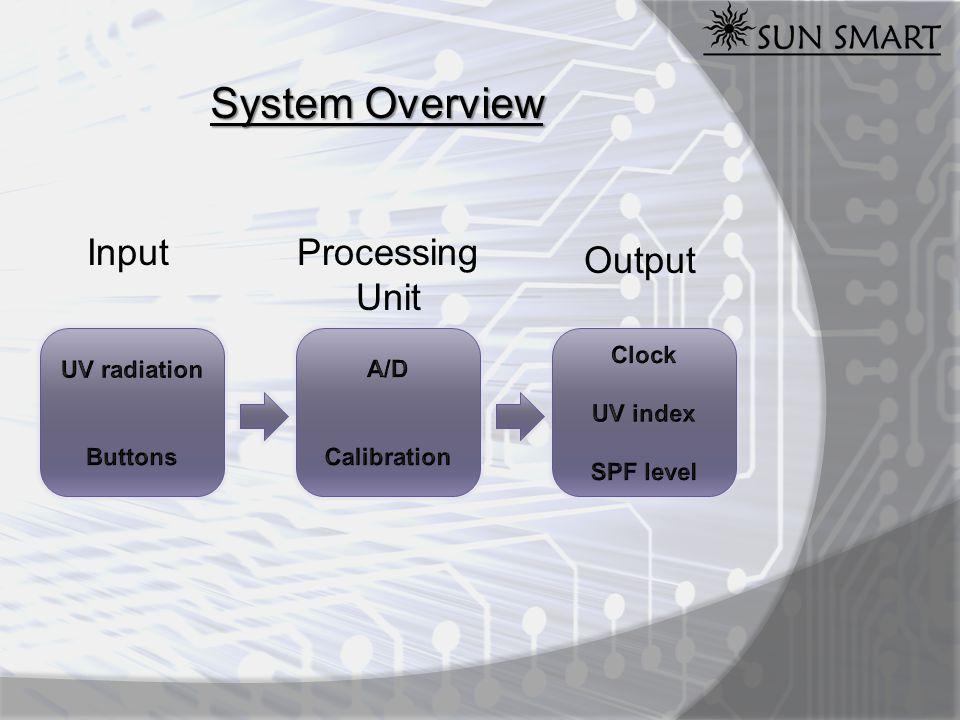 Technical Breakdown Hardware Software Programming Methods ISP Parallel Programming Main Menu