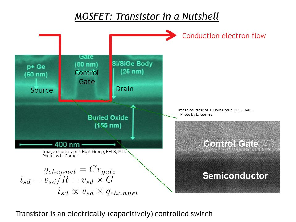 MOSFET: Transistor in a Nutshell Conduction electron flow Transistor is an electrically (capacitively) controlled switch Control Gate Drain Source Control Gate Semiconductor Image courtesy of J.