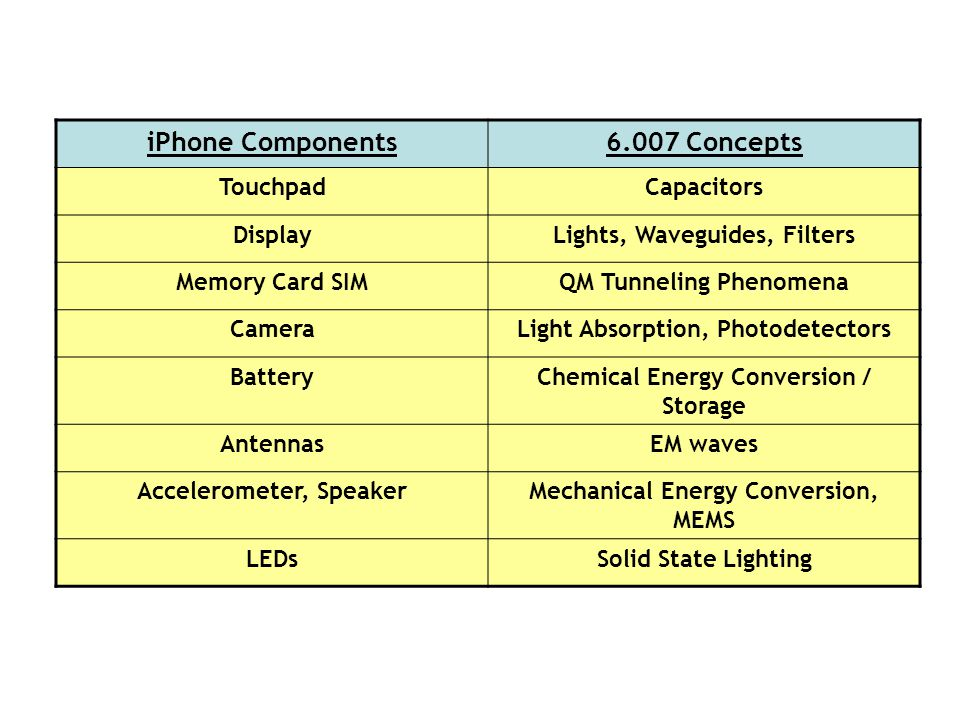 iPhone Components6.007 Concepts TouchpadCapacitors DisplayLights, Waveguides, Filters Memory Card SIMQM Tunneling Phenomena CameraLight Absorption, Photodetectors BatteryChemical Energy Conversion / Storage AntennasEM waves Accelerometer, SpeakerMechanical Energy Conversion, MEMS LEDsSolid State Lighting