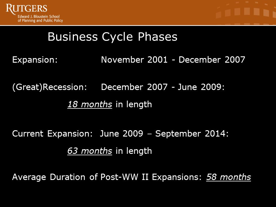 Business CyclePhases Expansion: November 2001 - December 2007 (Great)Recession: December 2007 - June 2009: 18 months in length Current Expansion: June 2009 – September 2014: 63 months in length Average Duration of Post-WW II Expansions: 58 months