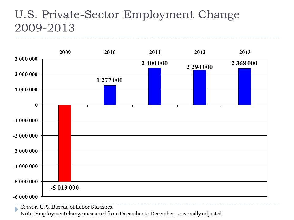 U.S.Private-Sector Employment Change 2009-2014 Source: U.S.