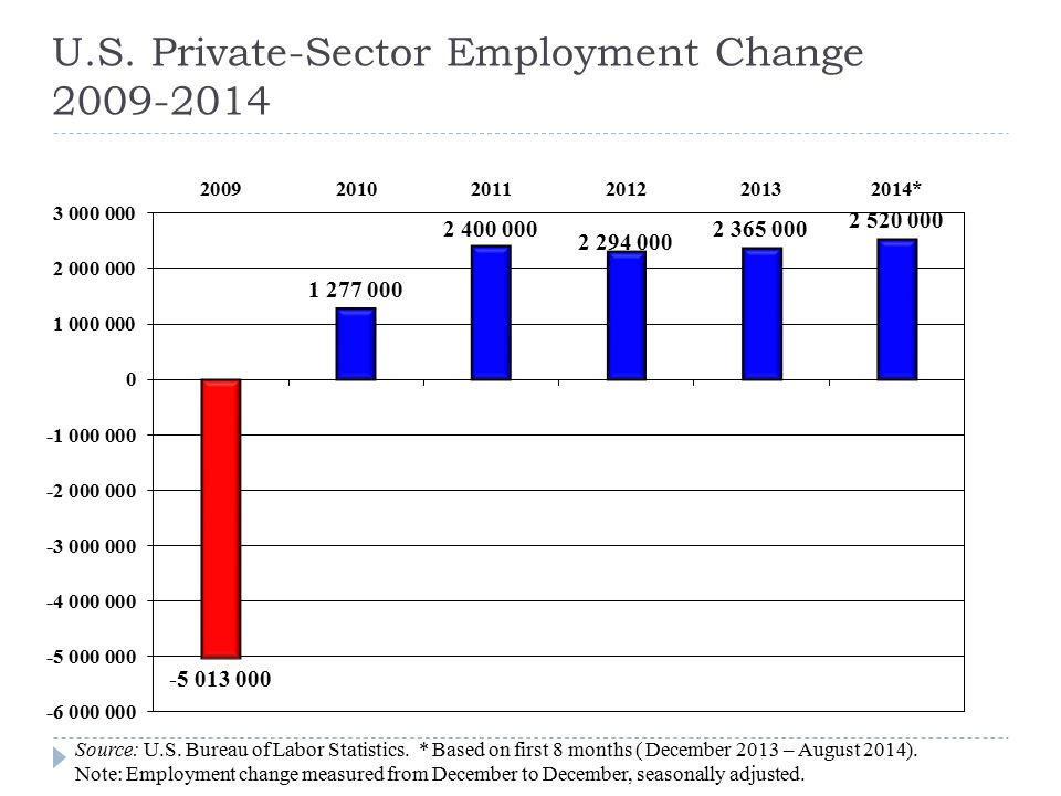 U.S. Private-Sector Employment Change 2009-2014 Source: U.S.