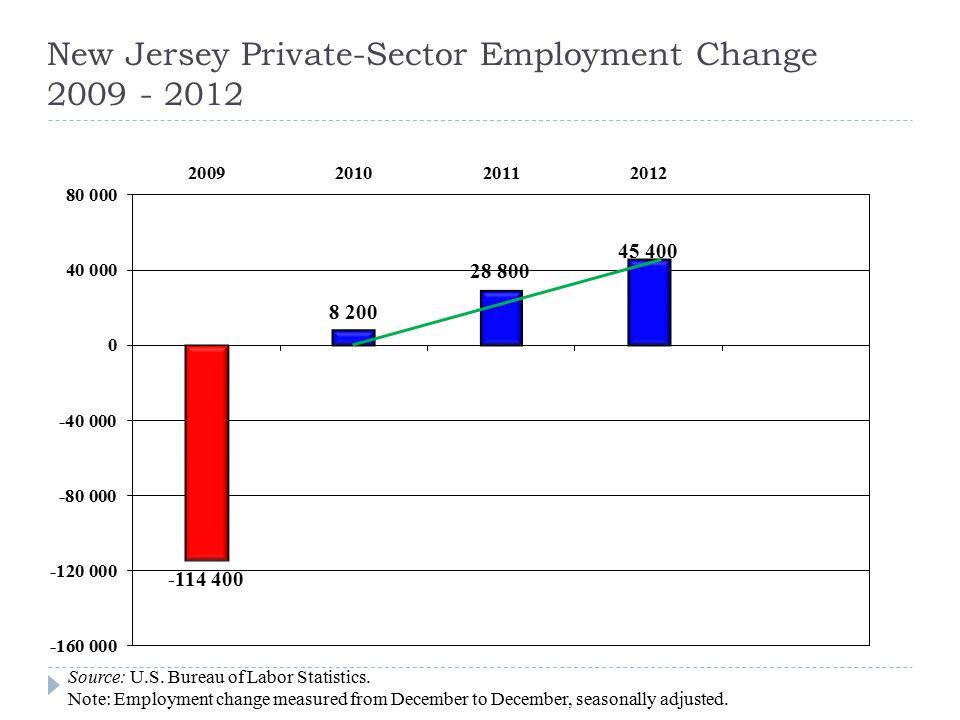 Source: U.S.Bureau of Labor Statistics. (*) Estimate based on data through June 2013.