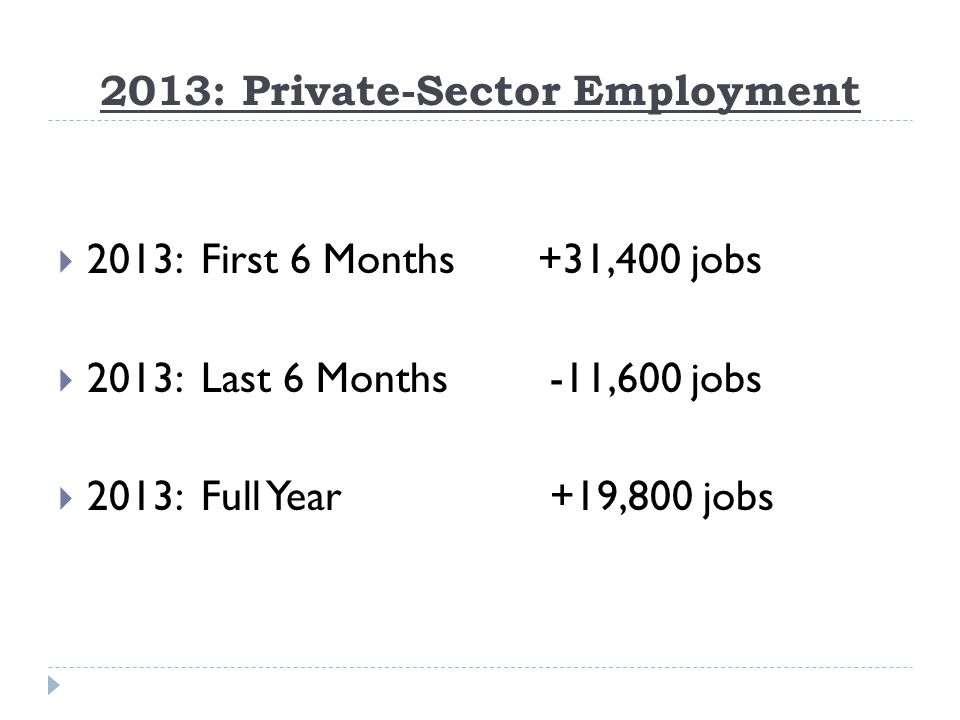2013: Private-Sector Employment  2013: First 6 Months+31,400 jobs  2013: Last 6 Months -11,600 jobs  2013: Full Year +19,800 jobs