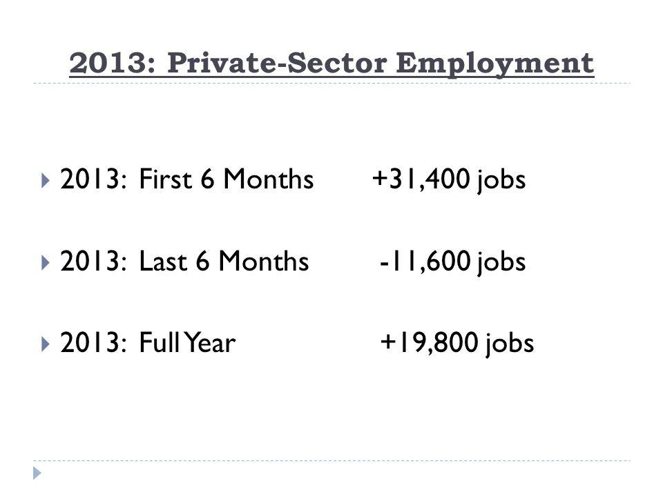 Source: U.S.Bureau of Labor Statistics.