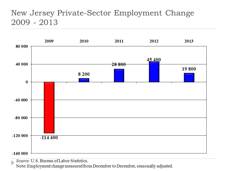 2013: Private-Sector Employment  2013: First 6 Months+31,400 jobs  2013: Last 6 Months -11,600 jobs  2013: Full Year +19,800 jobs