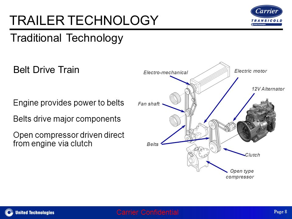 Belt Drive Train Engine provides power to belts Belts drive major components Open compressor driven direct from engine via clutch Belt-drive system Electro-mechanical Belts Fan shaft Open type compressor Clutch Electric motor 12V Alternator TRAILER TECHNOLOGY Traditional Technology Carrier Confidential Page 8