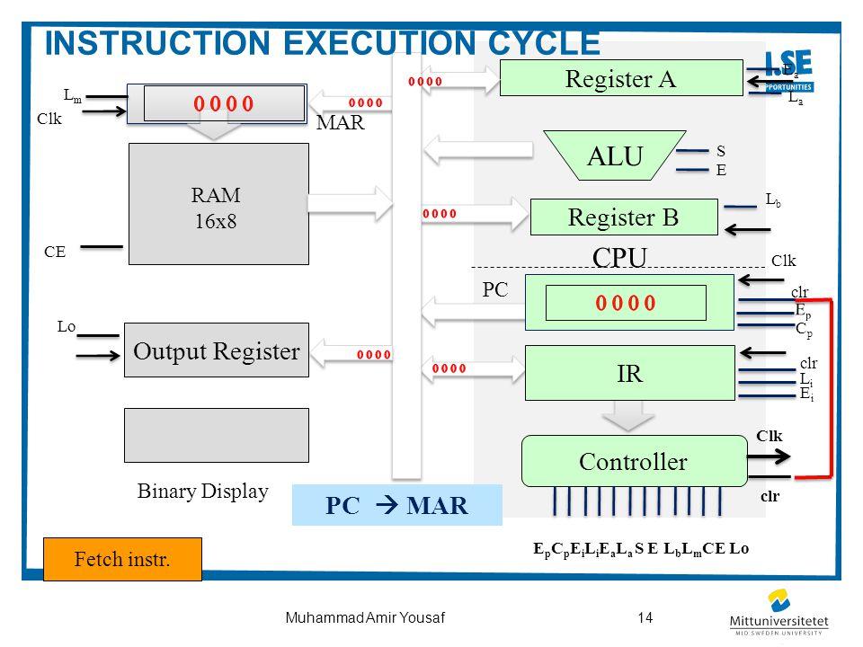14Muhammad Amir Yousaf CPU Output Register ALU Controller Register B Register A Binary Display PC IR Clk clr EpEp CpCp LmLm Clk CE clr LiLi EiEi EaEa