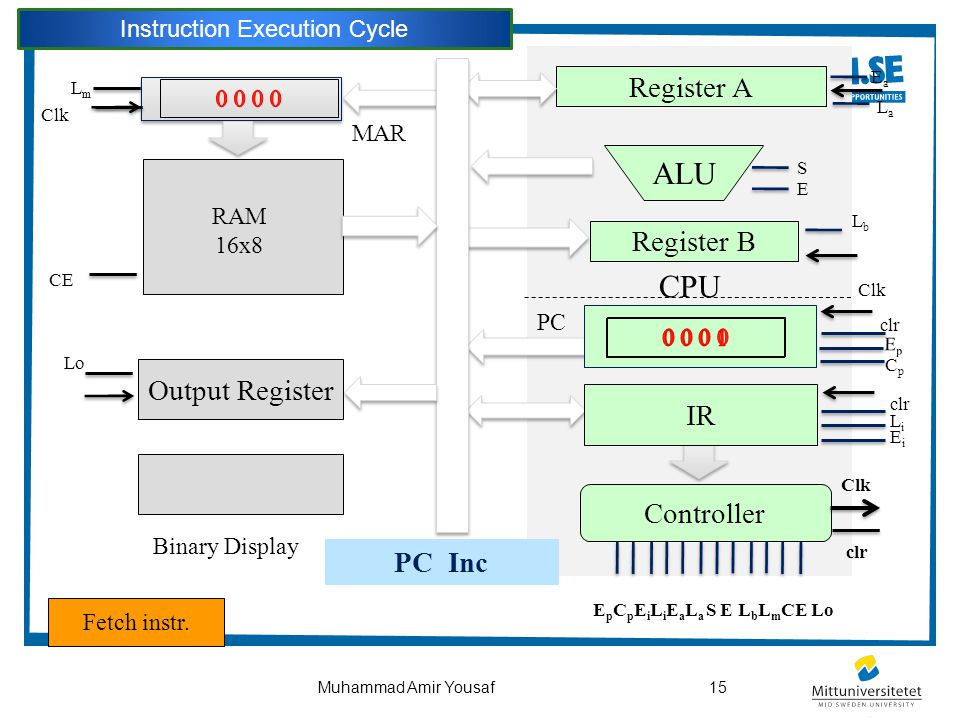 15Muhammad Amir Yousaf CPU Output Register ALU Controller Register B Register A Binary Display PC IR Clk clr EpEp CpCp LmLm Clk CE clr LiLi EiEi EaEa