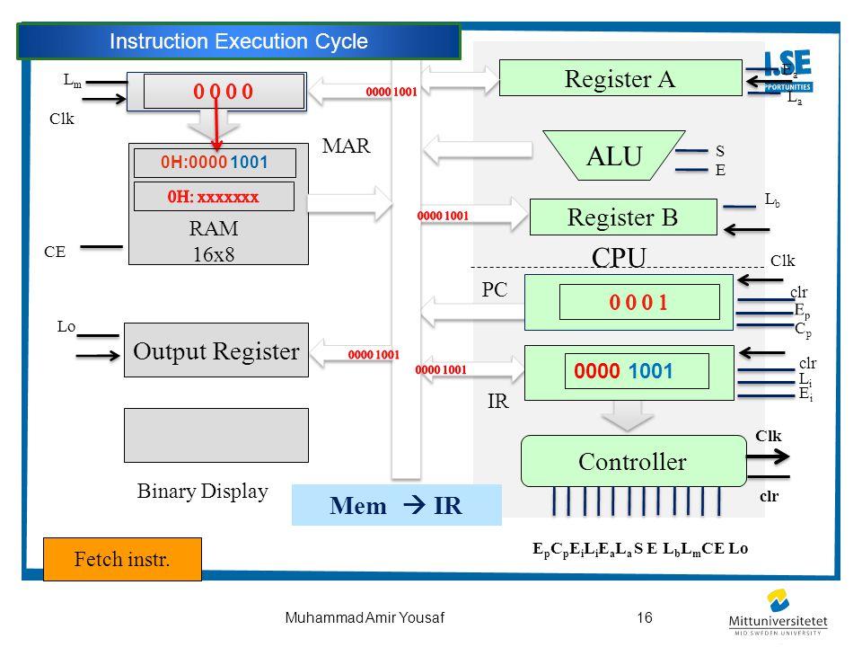 16Muhammad Amir Yousaf CPU Output Register ALU Controller Register B Register A Binary Display PC Clk clr EpEp CpCp LmLm Clk CE clr LiLi EiEi EaEa LaL