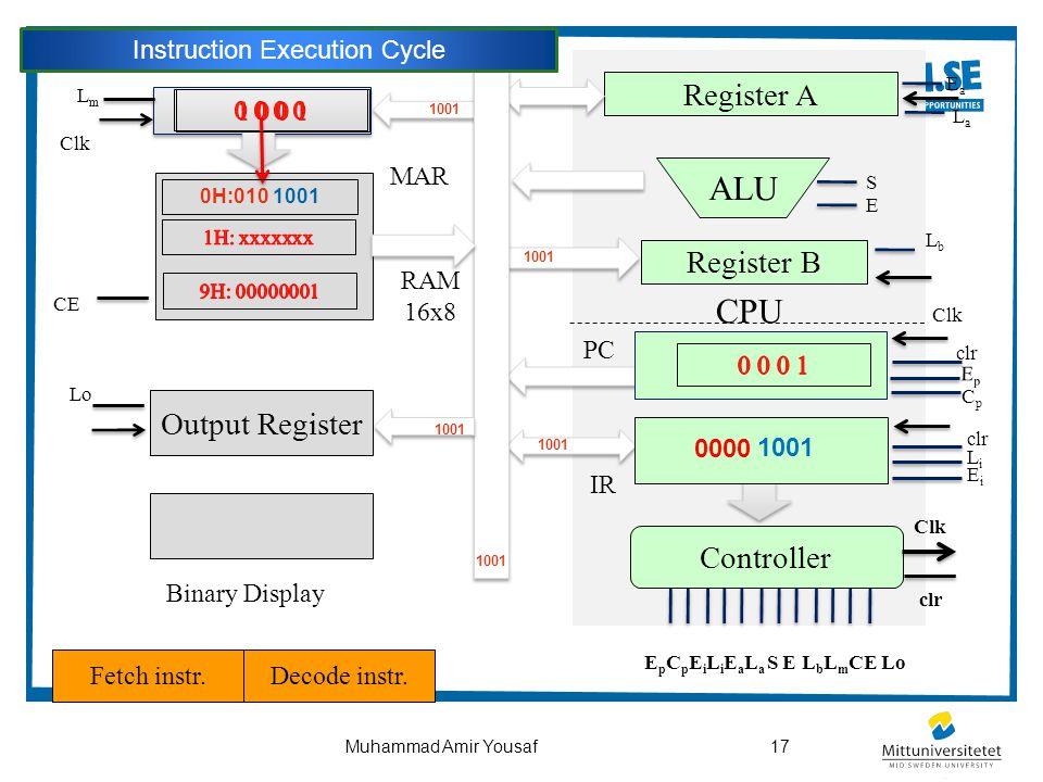 17Muhammad Amir Yousaf CPU Output Register ALU Controller Register B Register A Binary Display PC Clk clr EpEp CpCp LmLm Clk CE clr LiLi EiEi EaEa LaL