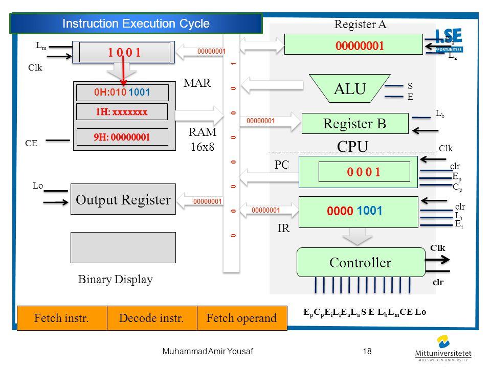 18Muhammad Amir Yousaf CPU Output Register ALU Controller Register B Binary Display PC Clk clr EpEp CpCp LmLm Clk CE clr LiLi EiEi EaEa LaLa LbLb S E