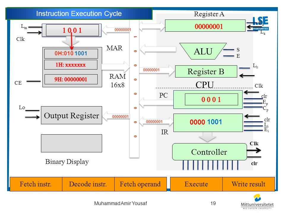 19Muhammad Amir Yousaf CPU Output Register ALU Controller Register B Binary Display PC Clk clr EpEp CpCp LmLm Clk CE clr LiLi EiEi EaEa LaLa LbLb S E