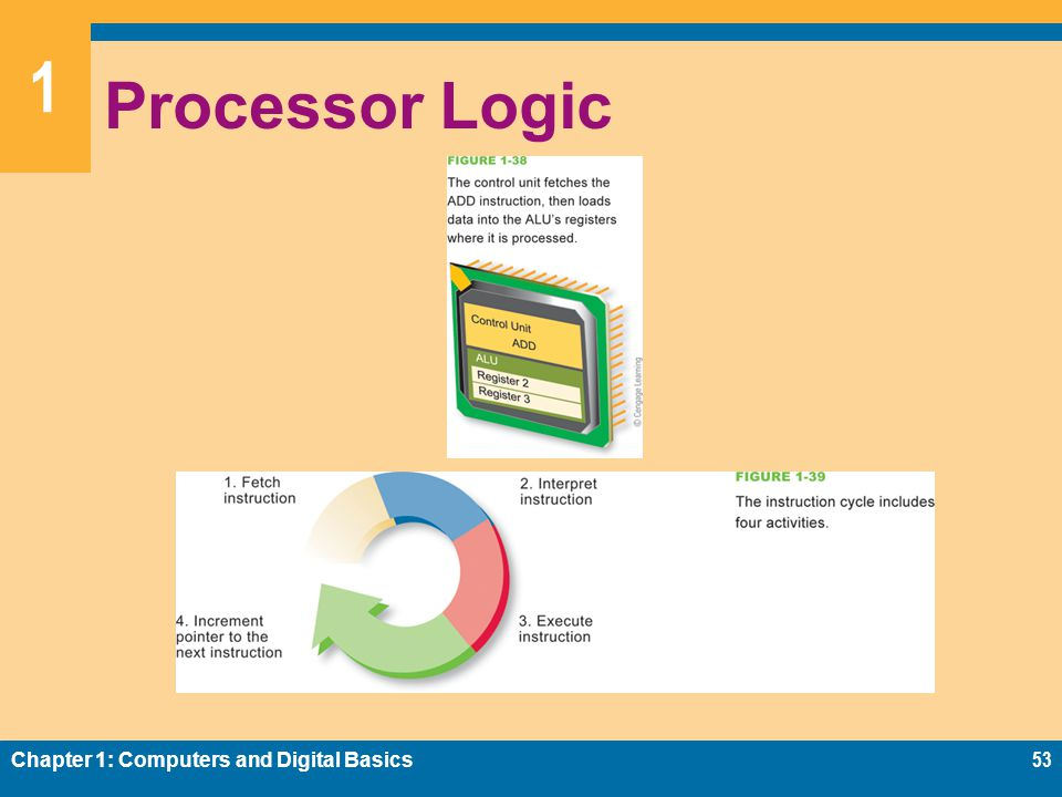1 Processor Logic Chapter 1: Computers and Digital Basics53