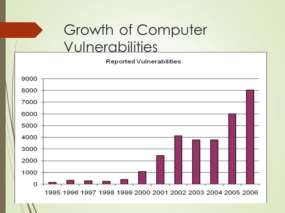 Growth of Computer Vulnerabilities