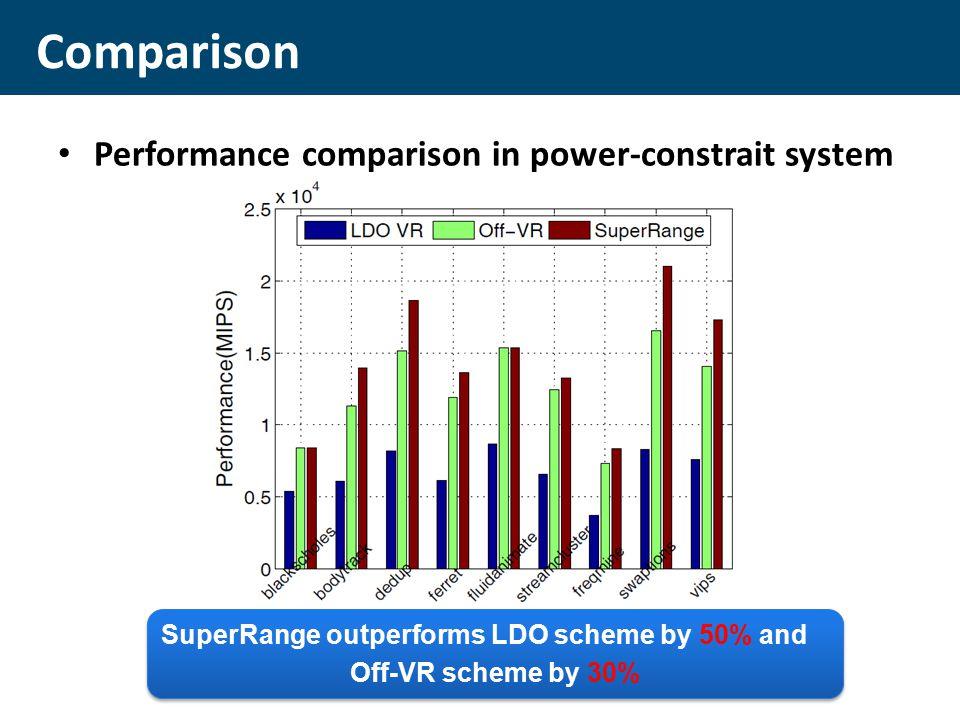 Performance comparison in power-constrait system Comparison SuperRange outperforms LDO scheme by 50% and Off-VR scheme by 30% SuperRange outperforms LDO scheme by 50% and Off-VR scheme by 30%