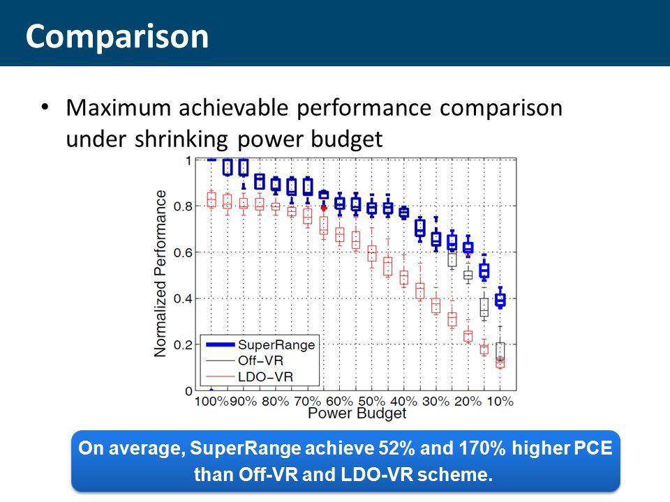Maximum achievable performance comparison under shrinking power budget Comparison On average, SuperRange achieve 52% and 170% higher PCE than Off-VR and LDO-VR scheme.