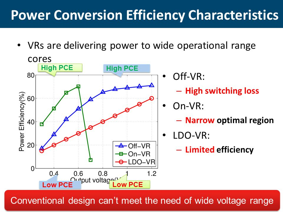VRs are delivering power to wide operational range cores Power Conversion Efficiency Characteristics High PCE Low PCE Off-VR: – High switching loss On-VR: – Narrow optimal region LDO-VR: – Limited efficiency Conventional design can't meet the need of wide voltage range